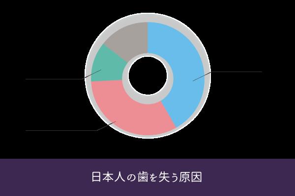 日本人が歯を失う原因(歯周病、むし歯、破折、歯科矯正他)